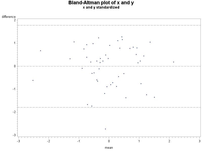 Example 9 34: Bland-Altman type plot | R-bloggers