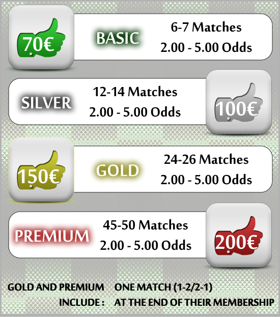 Fixed Matches, Winning Free Matches, Soccer Predictions