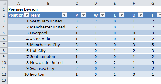 Ms Office Tips Create An Excel Soccer League Table Generator