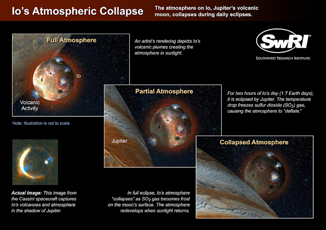 Space scientists observe Io's atmospheric collapse during eclipse