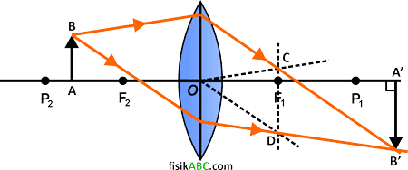 cara melukis/menggambar pembentukan bayangan pada lensa cembung (konveks) dengan sinar sembarang arah (tanpa sinar istimewa)