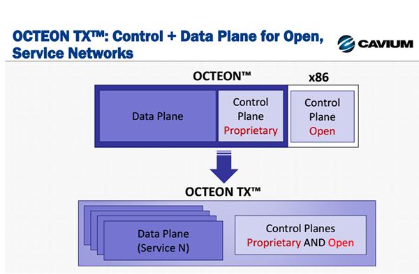 Cavium Unleashes 64-bit ARM-based OCTEON TX ~ Converge! Network Digest