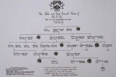 Albero genealogico della Nobile e Antichissima Casata dei Black