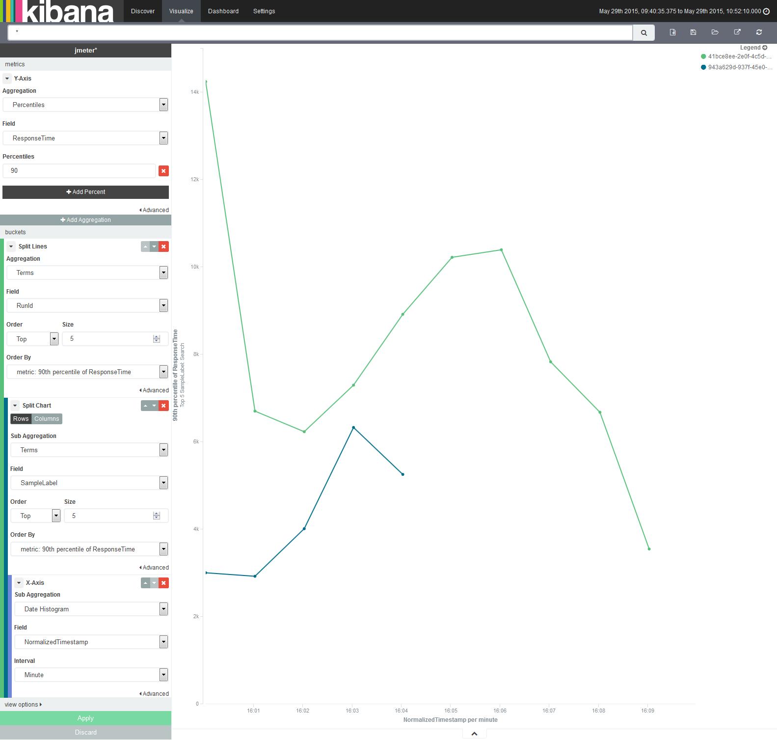 Workaholic: Graphs for Jmeter using Elasticsearch and Kibana