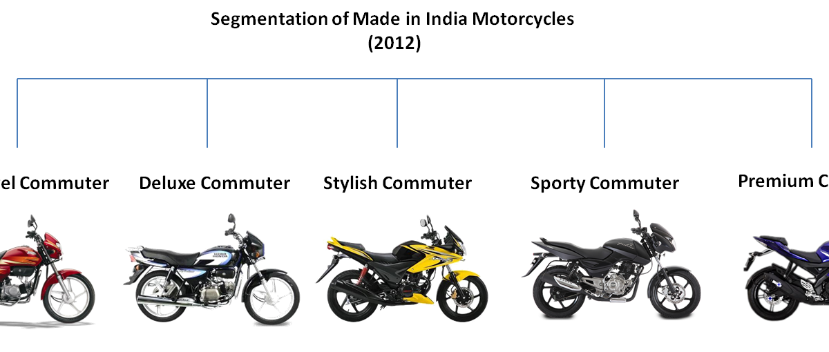 BIKES WORLD: Segmentation of Motorcycles in India (in 2012)