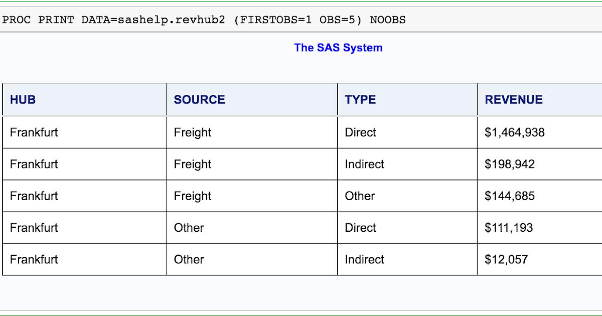 Language Processing: SAS - PROC Print