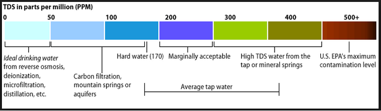 How safe is your drinking water also neo ro uv purifiers rh neorodealerspot