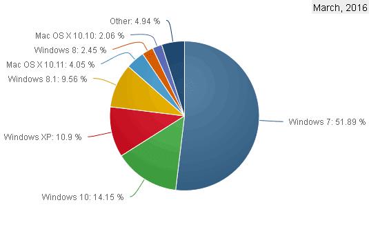 Quote di mercato dei sistemi operativi desktop Marzo 2016