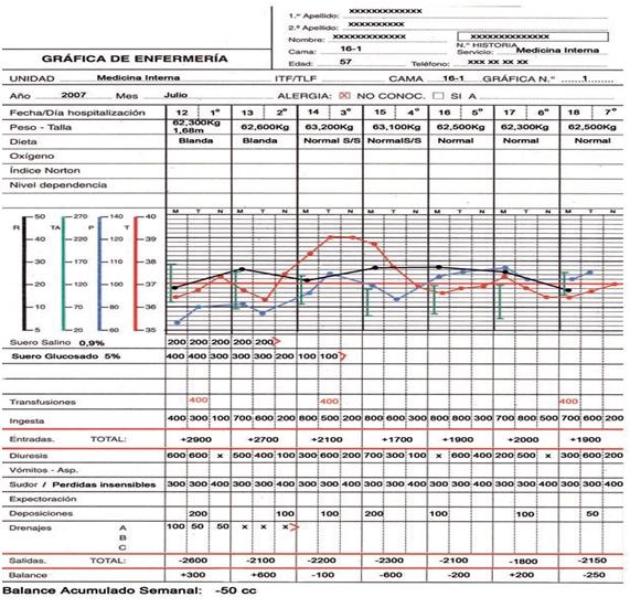 blog auxiliar de enfermería sgc gráfica clínica