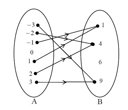 Relasi dan fungsi serta unsur unsurnya materi lengkap matematika misalkan a 2 3 4 5 dan b 3 4 5 jika x adalah elemen a dan y adalah elemen b serta berlaku hubungan x kurang dari y ccuart Images