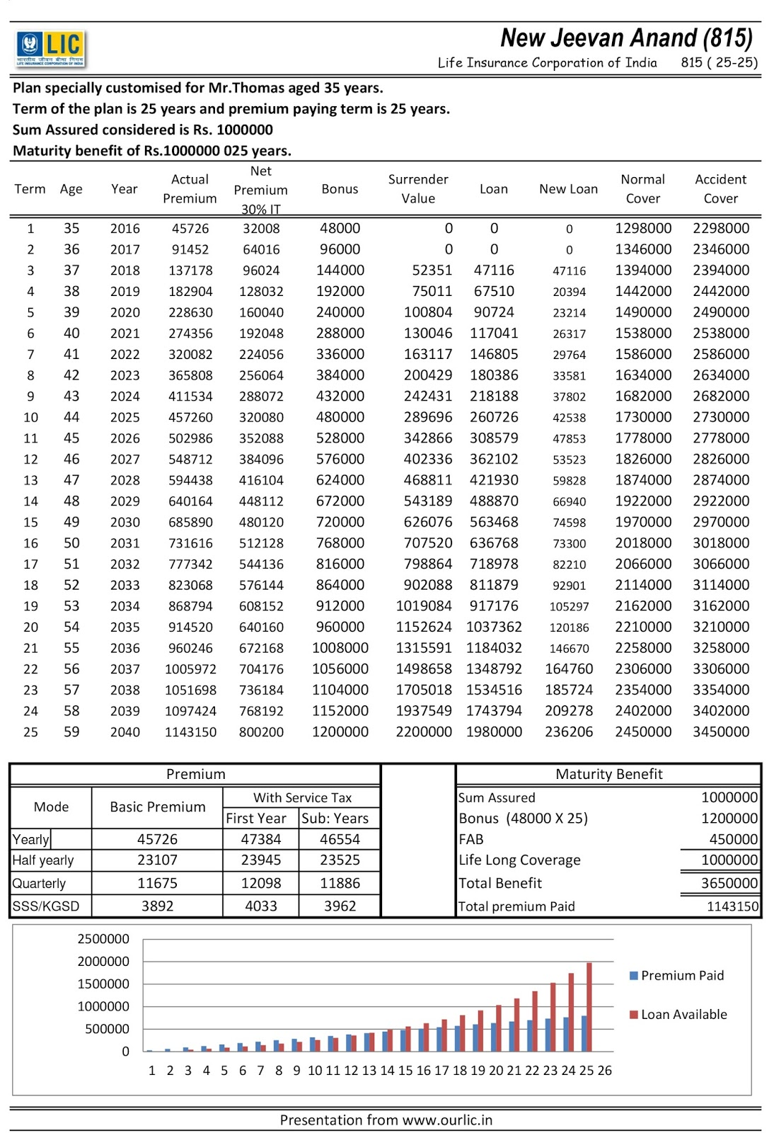 lic jeevan anand premium calculator pdf