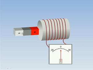 Pembahasan soal induksi magnetik disekitar kawat melingkar