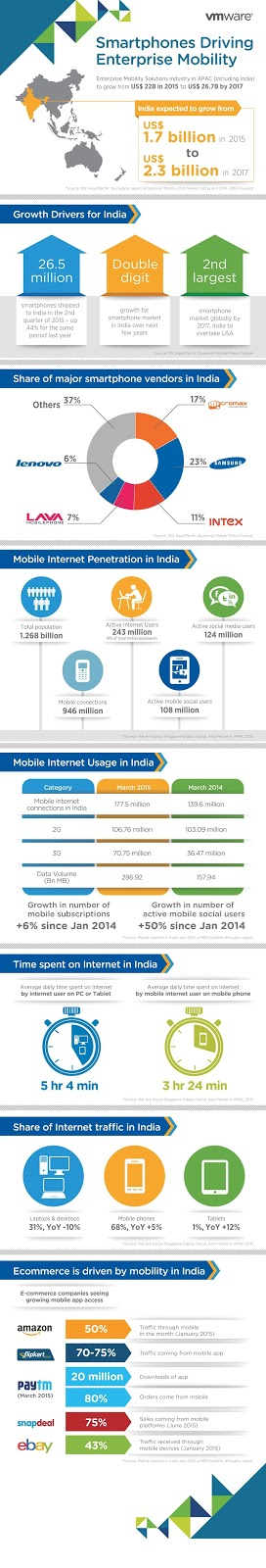 VMware aligns business mobility offerings in India to US $2.3B market opportunity by 2017