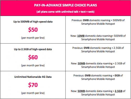 Free Data Roaming and Hotspot Access Added to T-Mobile