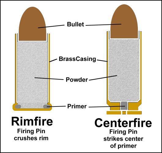 Περιφερειακή Πυροδότηση Εναντίον Κεντρικής Πυροδότησης (video)  41dc5a14fba