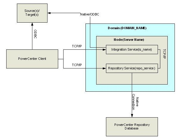 Informatica Architecture Tutorial Version 8 9