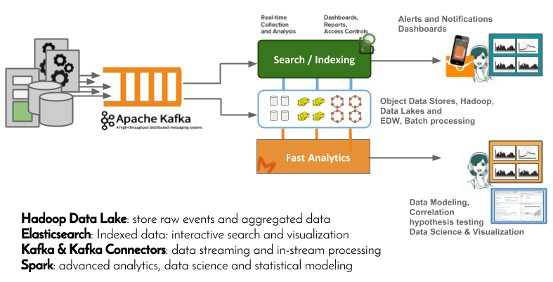 Streaming Analytics for Chain Monitoring - ODBMS org