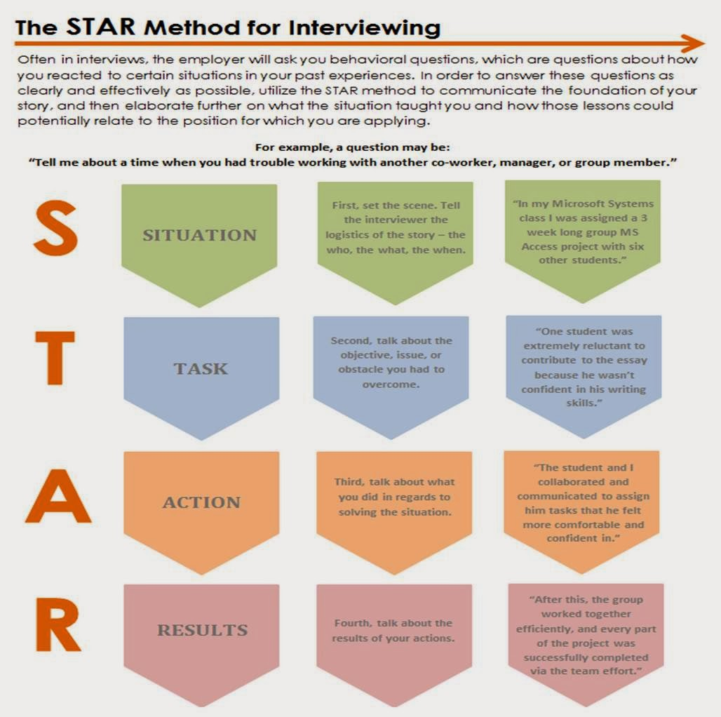 Oakland University Career Services The Star Method For Interviewing