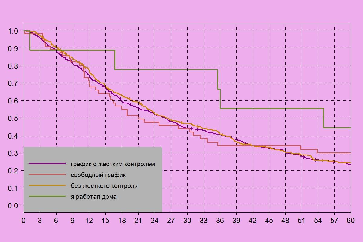 Мотивация временем. Как график работы и контроль рабочего времени влияет на текучесть персонала.