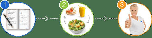 dieta de slabit stockholm efecte secundare ecoslim