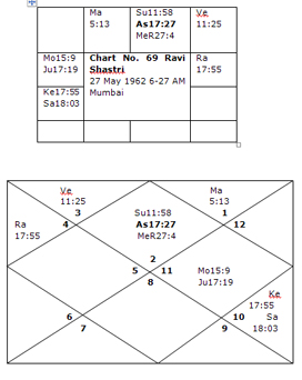 akhanda samrajya yoga in astrology