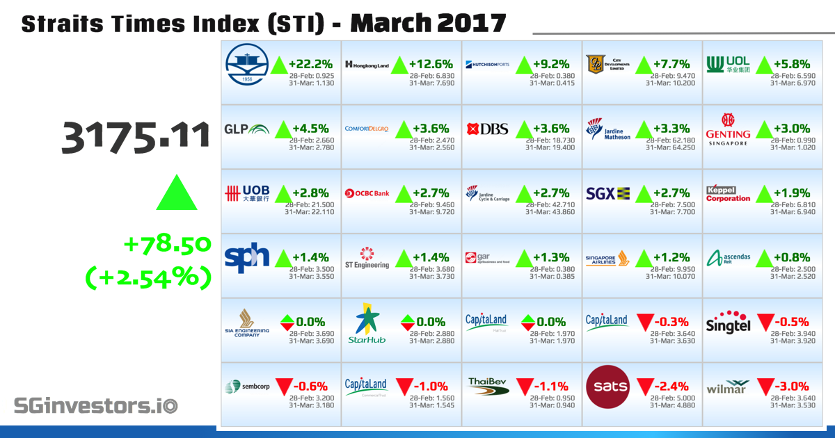 Performance of Straits Times Index (STI) Constituents in March 2017