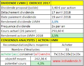 action lvmh dividende solde 2017