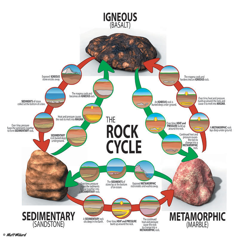 Ms  Thompson U0026 39 S 7th Grade Science  Igneous  Sedimentary  And Metamorphic Rocks And The Rock Cycle
