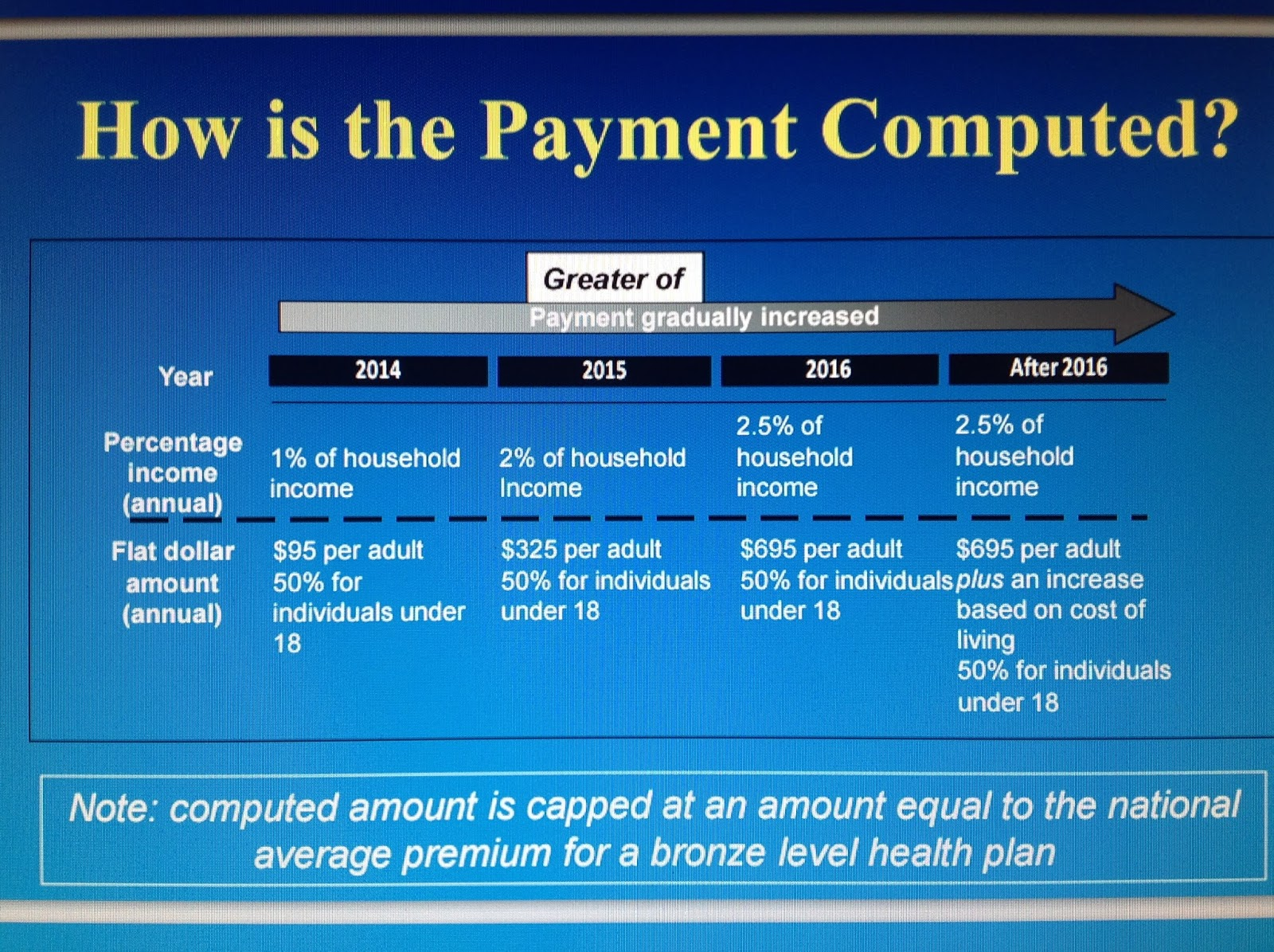 Toney S Tax Tips Beware Of The Obamacare Shared Responsibility Payment