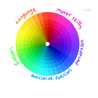 Instead the author pulls out what I can only describe as the color-picker circle in drawing programs.