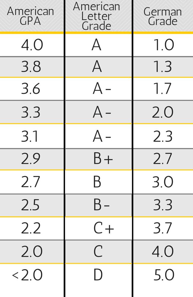 German Grade
