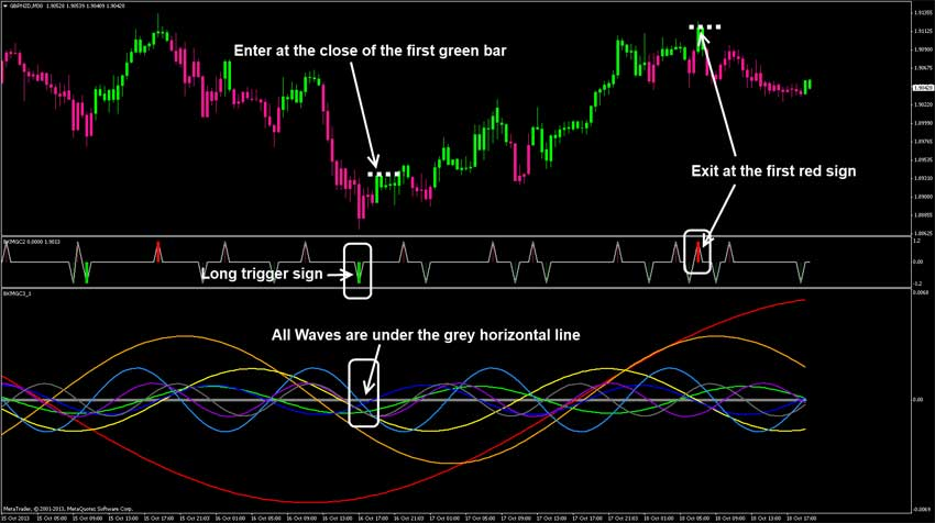 Forex technical indicators day trading