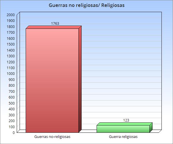 Estadisticas de guerras religiosas/ no religiosas
