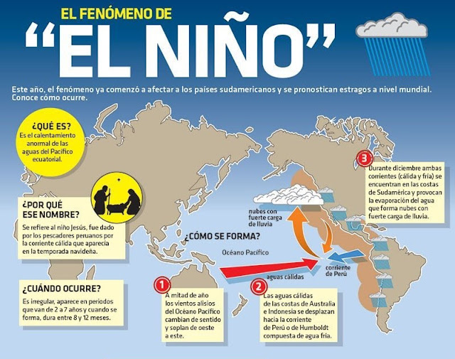 """fenómeno de """"El Niño"""""""