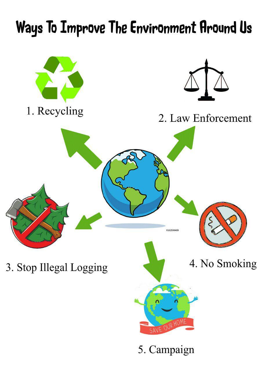 Poster Penjagaan Alam Sekitar