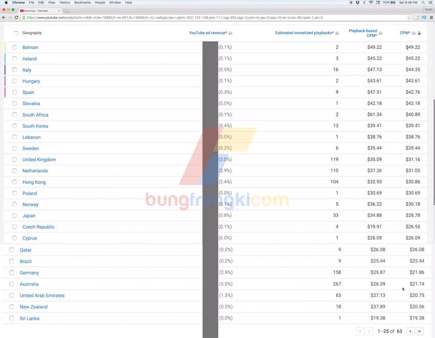 Daftar negara dengan CPM Adsense Youtube tertinggi