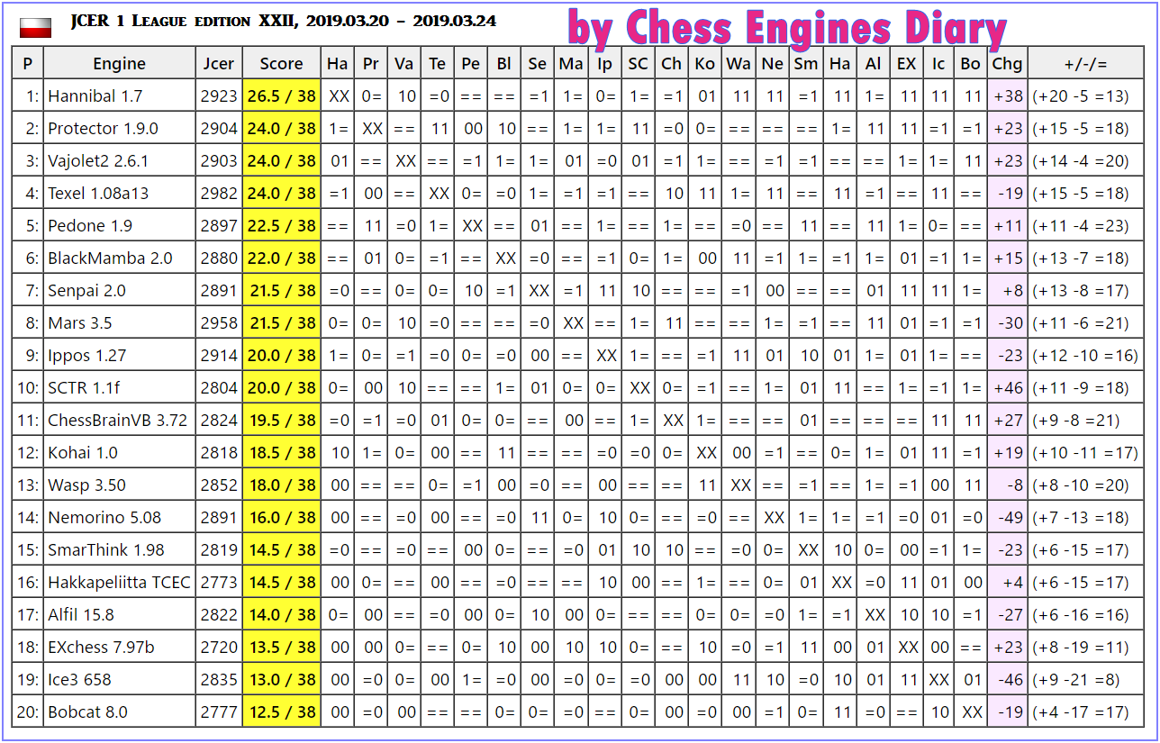 JCER (Jurek Chess Engines Rating) tournaments - Page 14 2019.03.20.1LeagueJCER.edXXIIscid.html