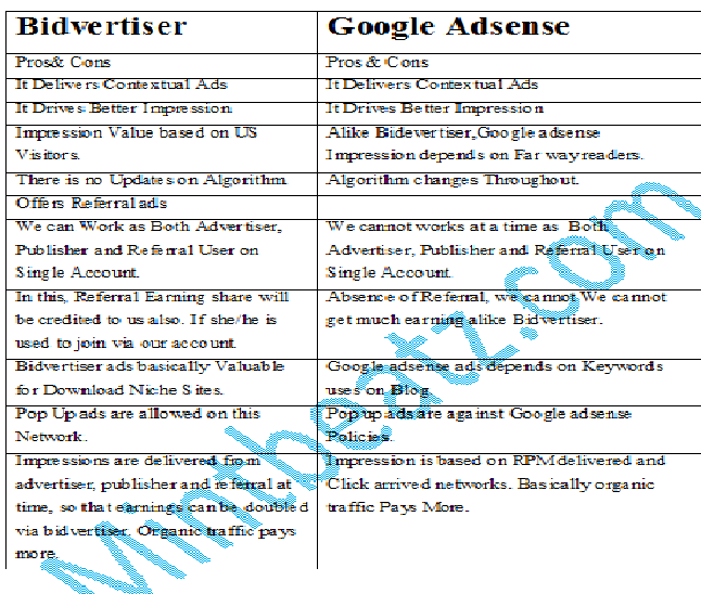BidVertiser or Google Adsense better