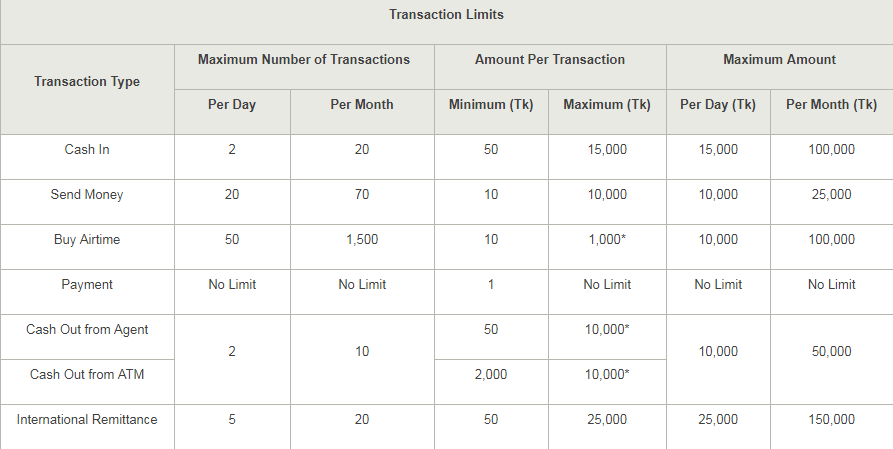 ALL Offers n Tricks in BD: bKash Tariff & Limits