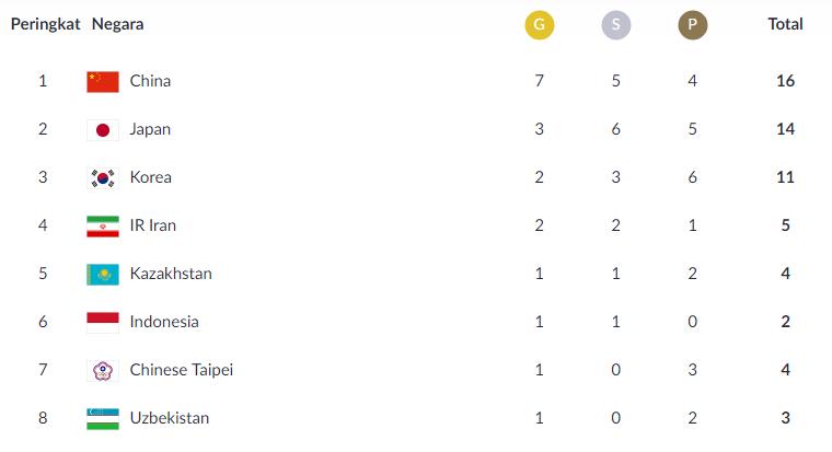 Daftar Lengkap Perolehan Medali Asian Games 2018 Terupdate