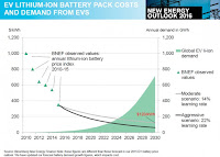 EV Lithium Battery Pack Costs and Demand from EVs