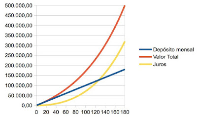 Aplicação mensal com juros compostos longo prazo