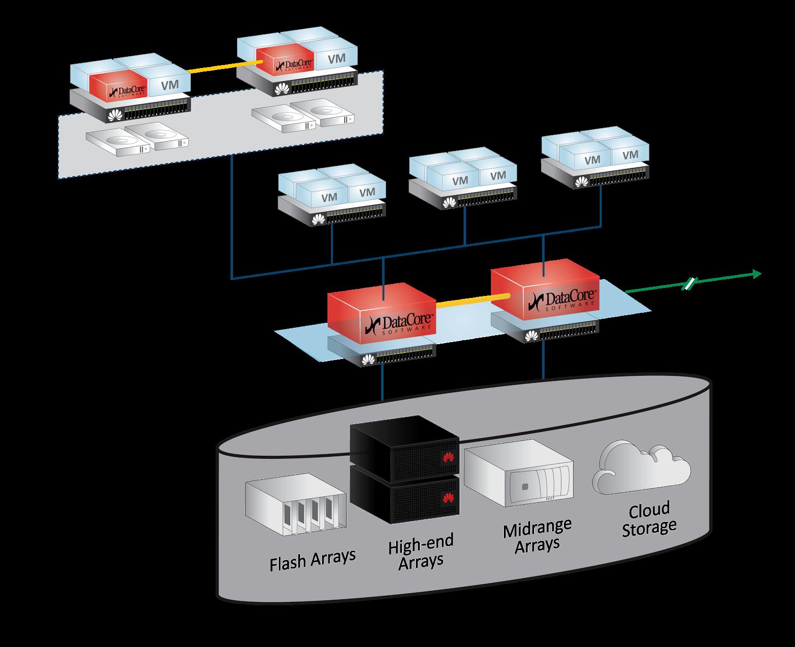 Anwendungsszenarien für Huawei DataCore Hyper Converged Lösungen