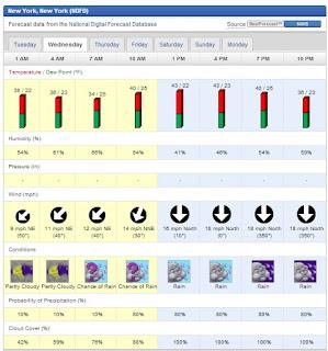 http://3.bp.blogspot.com/-HbhyThLXLOQ/UJkcL122D0I/AAAAAAAAX4w/tj0BZfZo25E/s320/Wednesday's+Weather+NYC.jpg