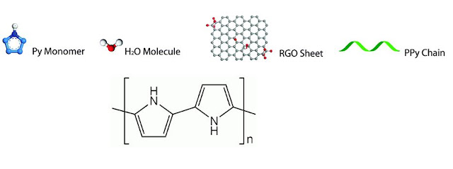 Mechanism of Conducting Polymers
