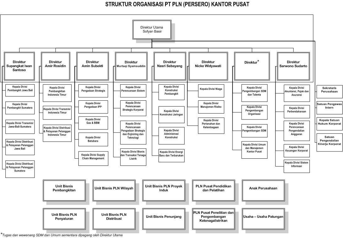 contoh flowchart struktur organisasi perusahaan