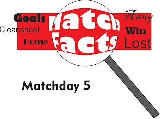 matcs facts matcday 5 liga champions fantasi manager indonesia