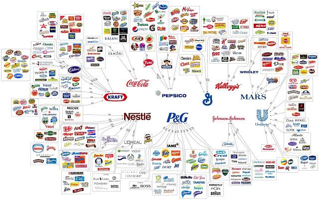 multinacionales copan todo el mercado oligopolio