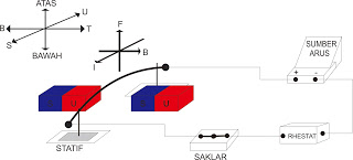 Percobaan Gaya Lorentz 2