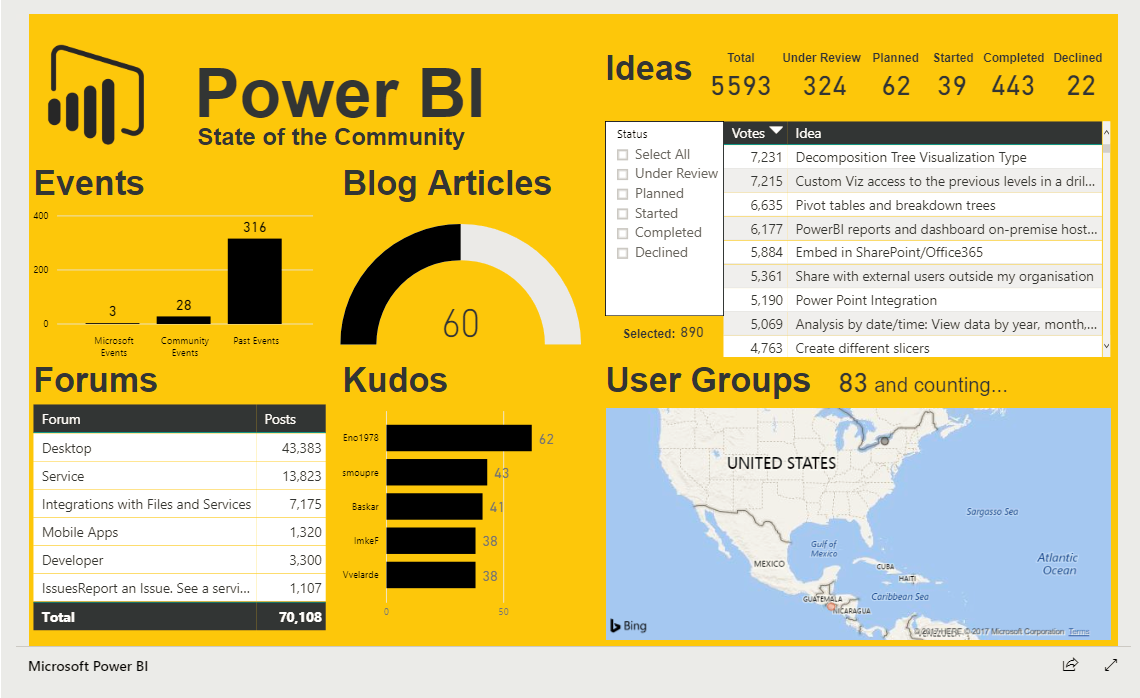 PowerBIWelcome Microsoft Power BI Community - mandegar info
